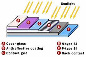 Solar Cell Warring Amp Zachariades Physics 114 W Amp L